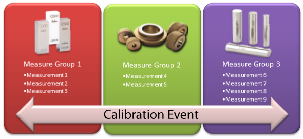 Calibration Event Structure